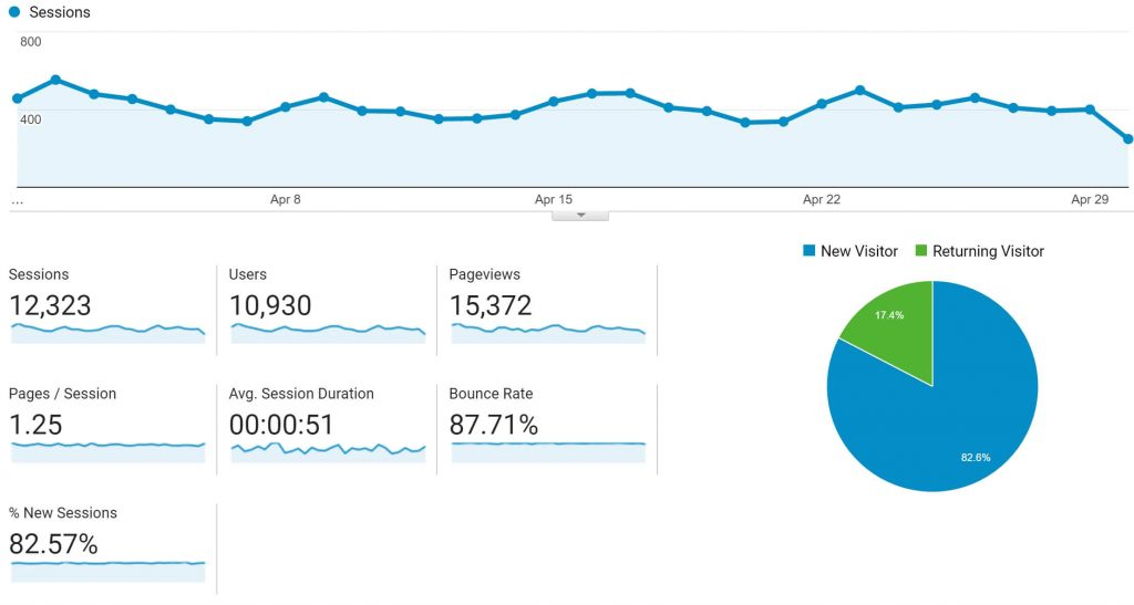 Traffic and income report for april